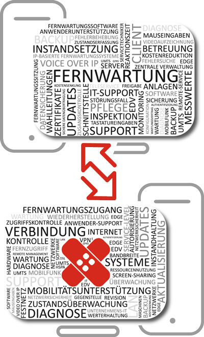 IT-Support, Fernwartung, Firmensupport